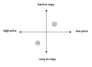 """four-quadrant chart build on axes of """"price"""" and """"ease of piracy"""""""