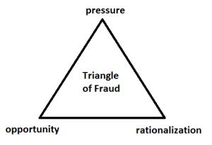 pressure, opportunity, and rationalization are the three elements of fraud