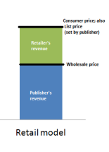 chart outlining the retail model