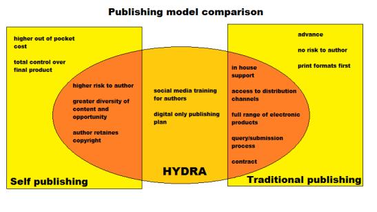 Venn diagram about publishing