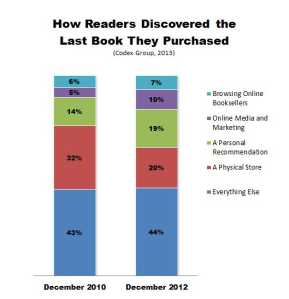 How Readers Discover Books